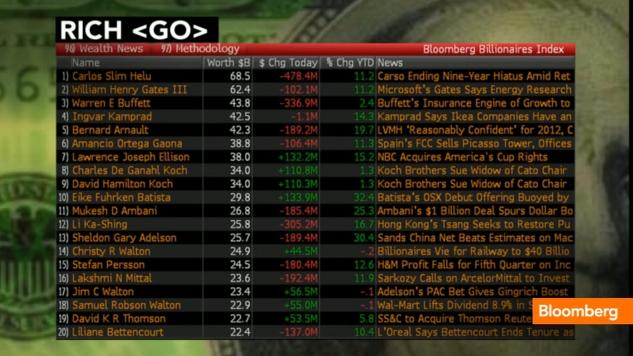 Bloomberg index 2012 billionairesjpg