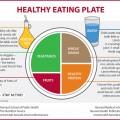 healthy-eating-plate-HARVARD