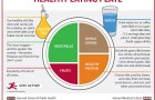healthy-eating-plate-HARVARD