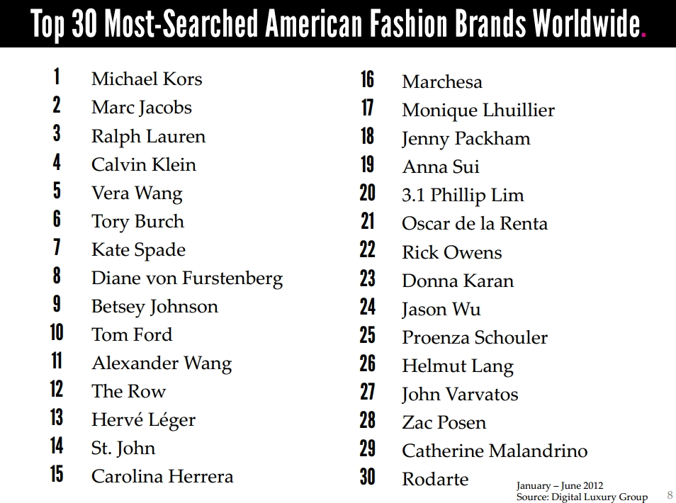 List Of Brands
