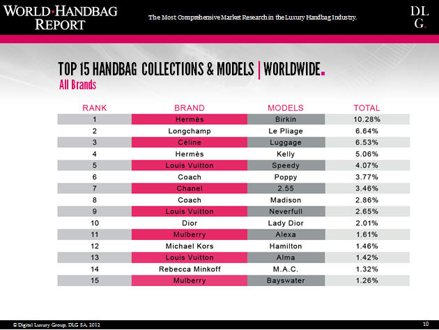 What Are Luxury Handbag Consumers Interested in?_3