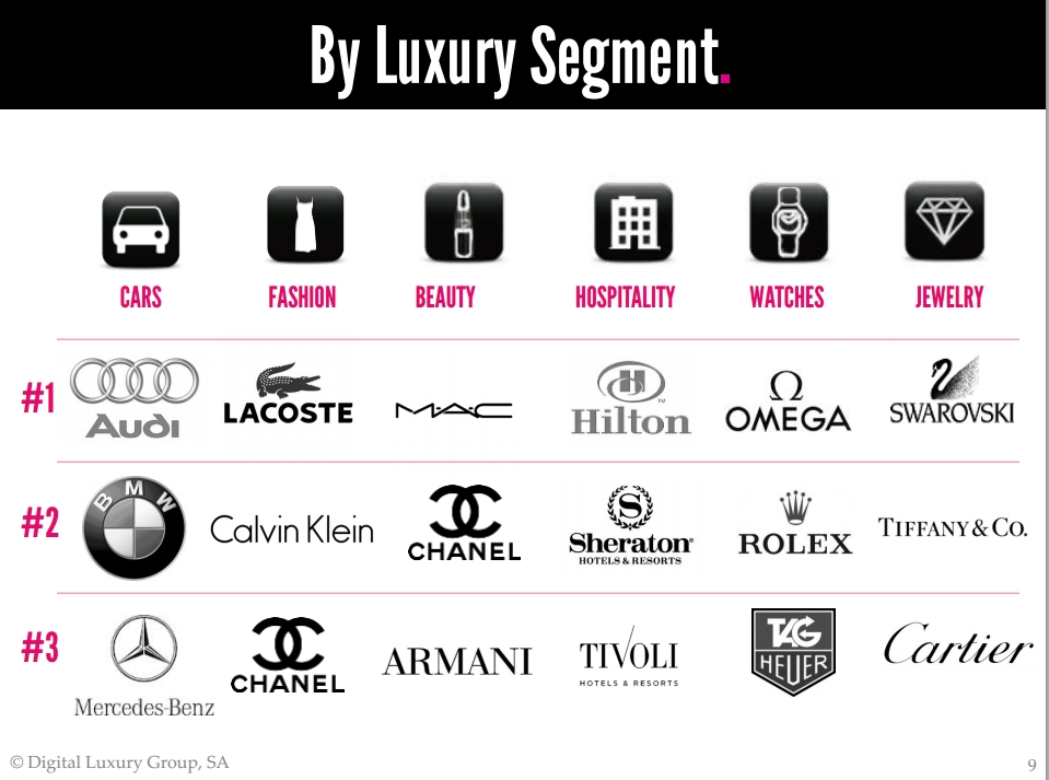 The Most Sought After Luxury Brands In Brazil2luxury2 Com