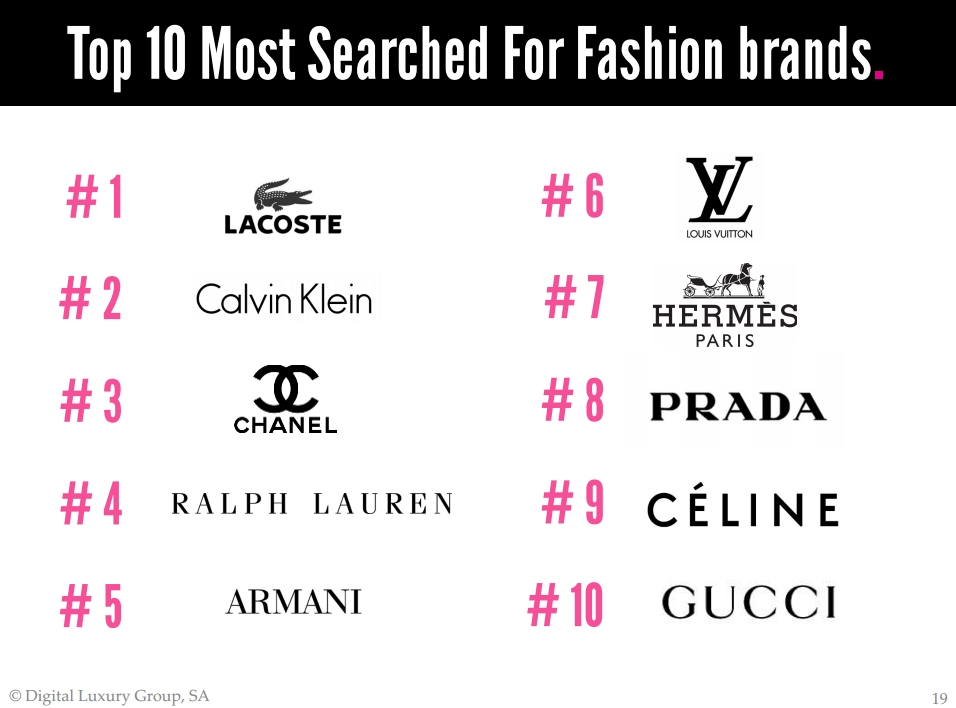 Fashion Brands of The World - Top 10 Luxury Fashion Brands 34