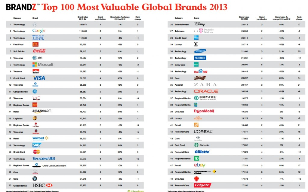 Louis Vuitton Hermes And Gucci Are The Top 3 Global Luxury Brands Of 2013 2luxury2 Com