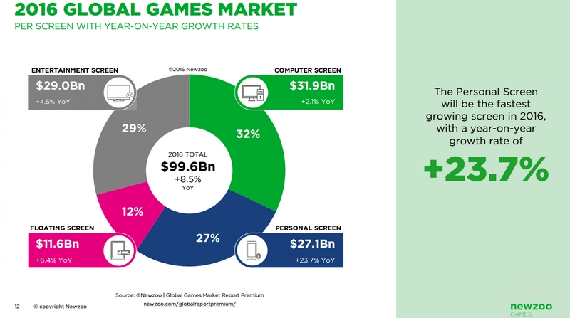 2016-global-games-market-newzoo-the-rise-of-the-personal-screen