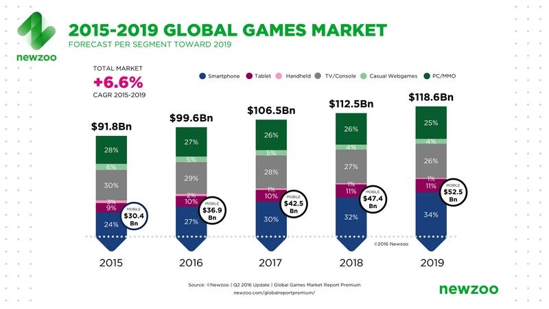 2016-global-games-market-newzoo