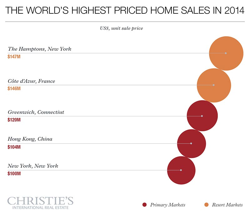 Christies  Real Estate Luxury Defined Study -worlds-highest-priced-home-sales-in-2014