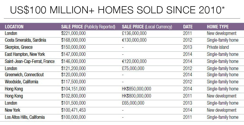Christies Real Estate - Top-property-sales-since-2010