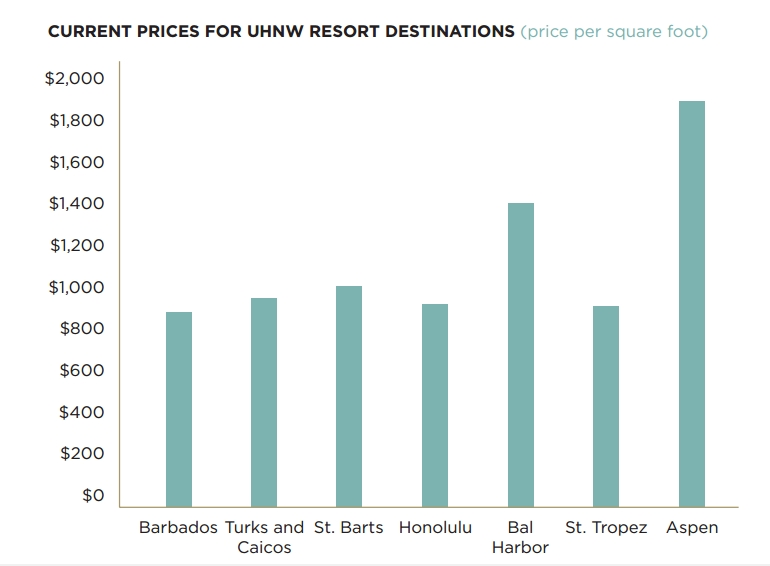 Current prices for UHnW resort destinations