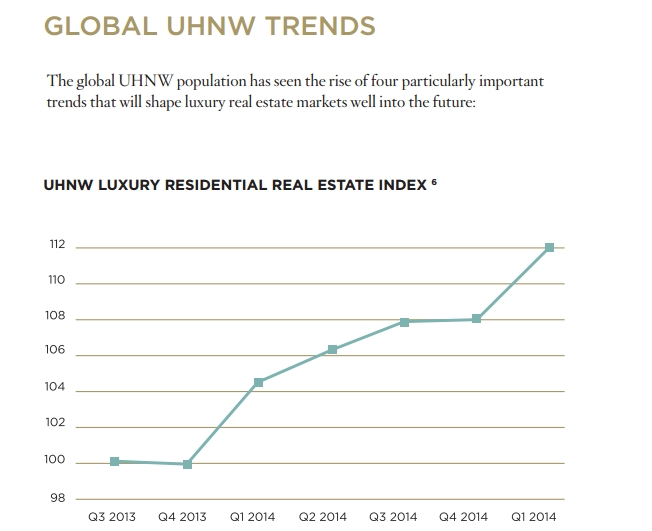 Global UHNW trends-