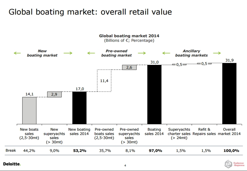 global-boating-market-overall-retail-value