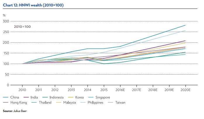 HNWI wealth in Asia - study 2015
