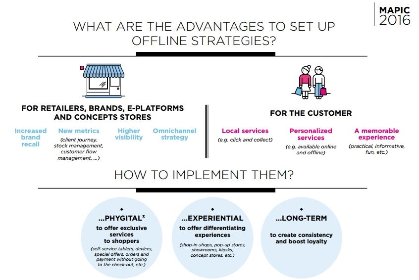 mapic-2016-the-offline-strategies