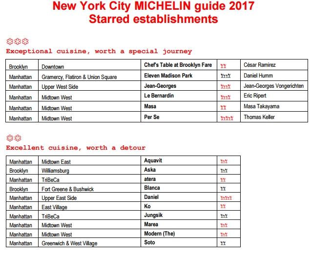 new-york-michelin-guide-2017