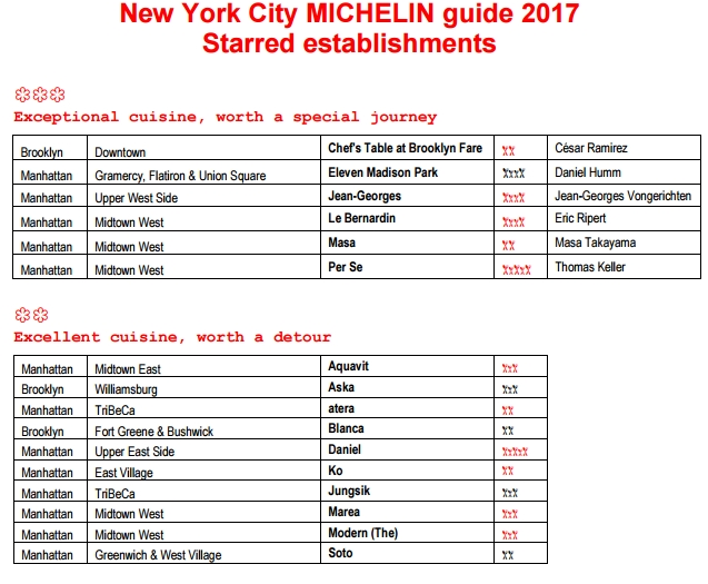 new-york-michelin-guide-2017