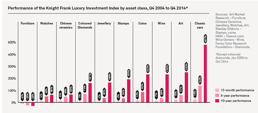 Performance of the Knight Frank Luxury Investment Index