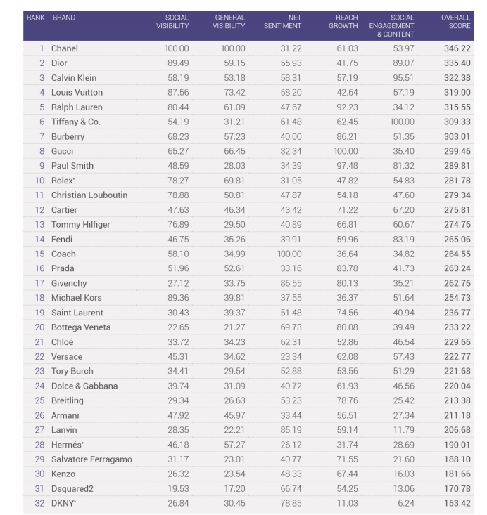 Social Insights on the Luxury Fashion Industry - 2015 index