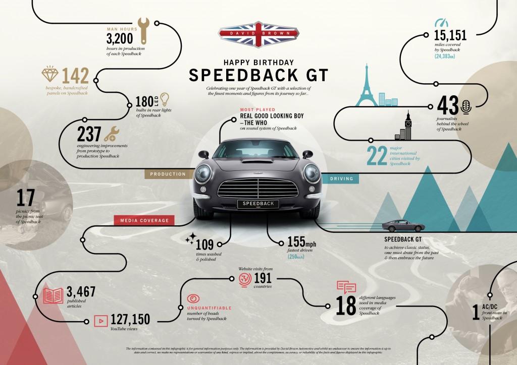 Speedback GT with a fine British pedigree-infographic