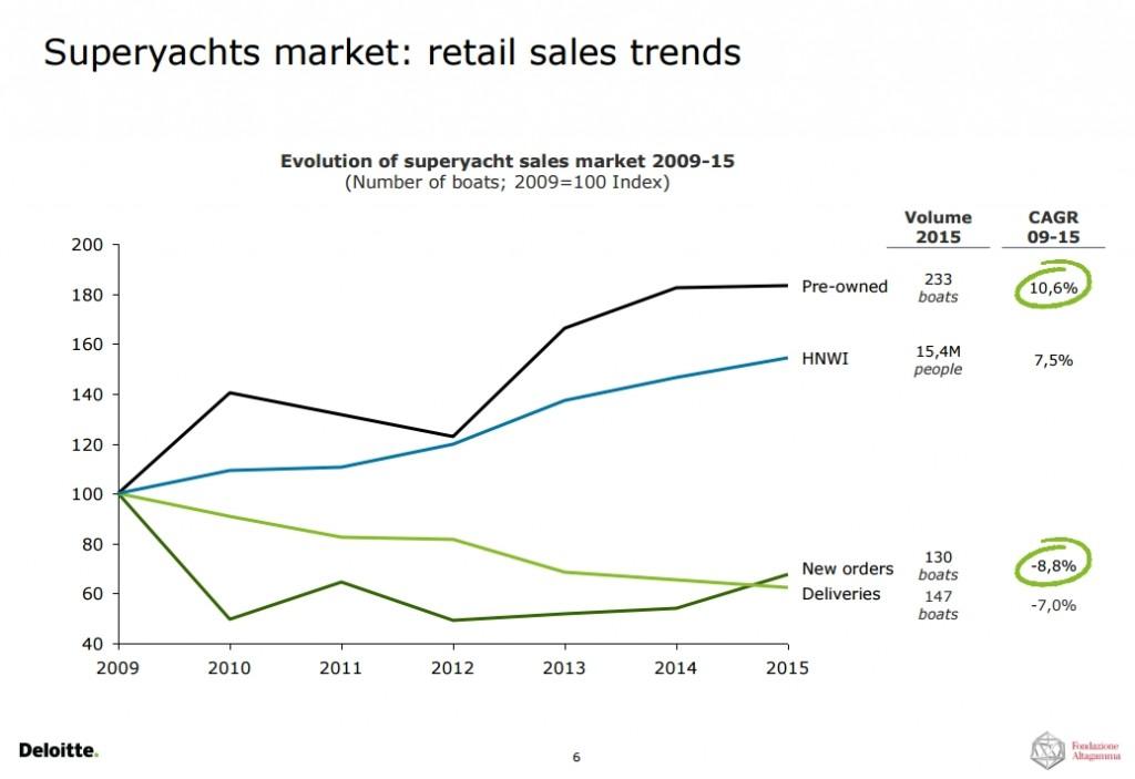 superyachts-market-retail-sales-trends