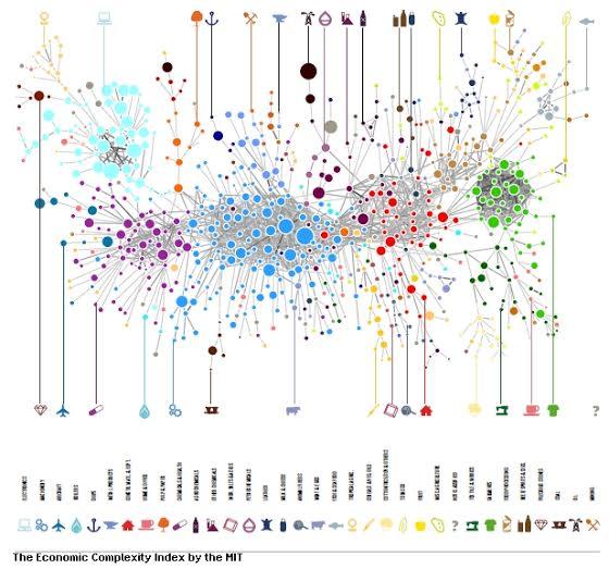 The Ecomonic Complexity Index