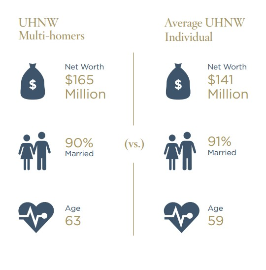 The Wealth-X and Sotheby's International Realty UHNW Luxury Real Estate Multi-Homers Report