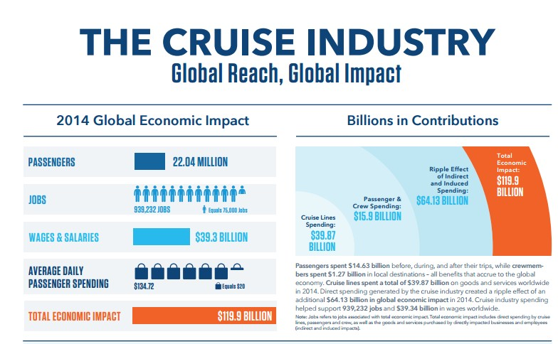 The cruise industry 2014 report
