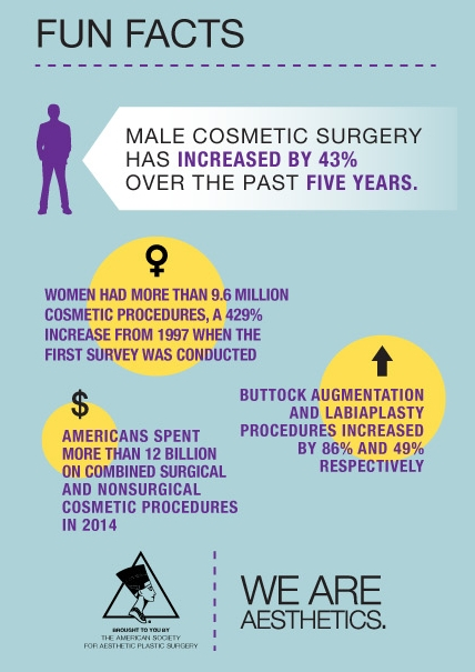 Top 5 non-surgical procedures in 2014
