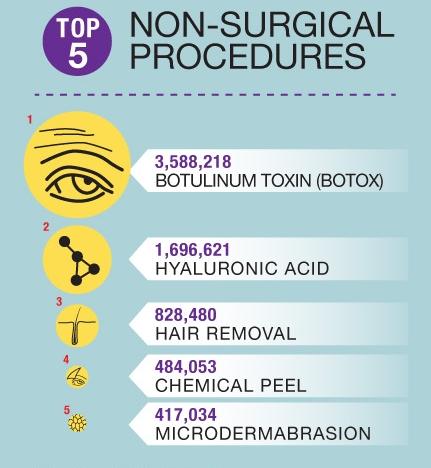 Top 5 surgical procedures in 2014