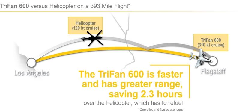 XTI TriFan 600 vertical takeoff airplane-