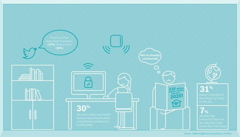 bosch_smart_home_survey_infographic_2015