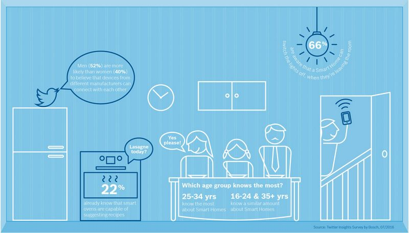 bosch_smart_home_survey_infographic_room1_en