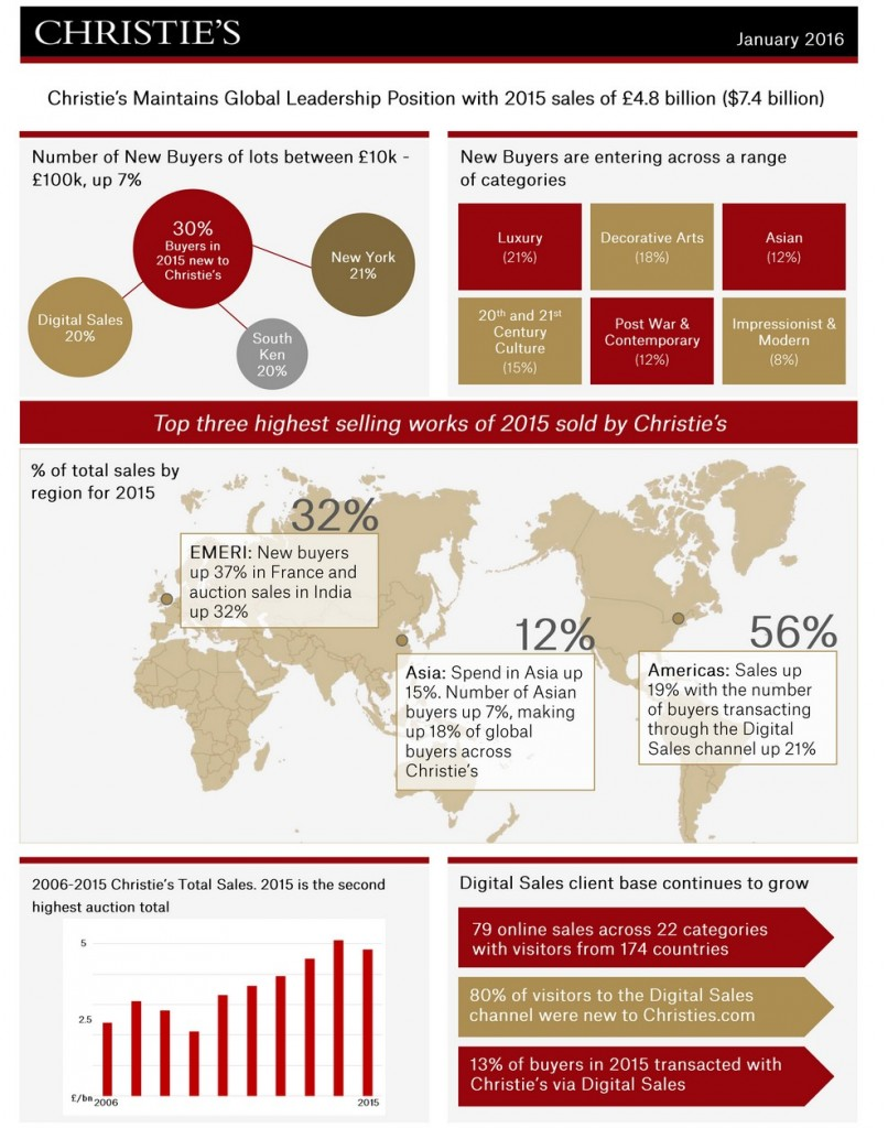 christies infographic january 2016