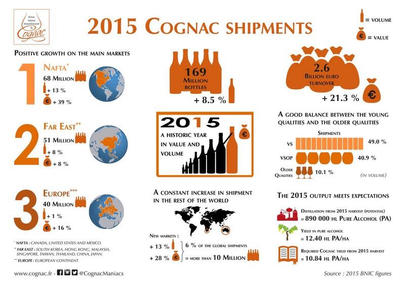 cognac 2015 infographic