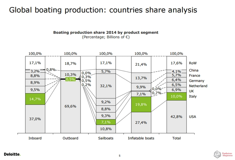 global-boating-production-countries-share-analysis