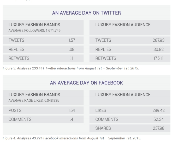 luxury fashion brand and audience activity - An average day on twitter- an average day on facebook for a luxury fashion brand