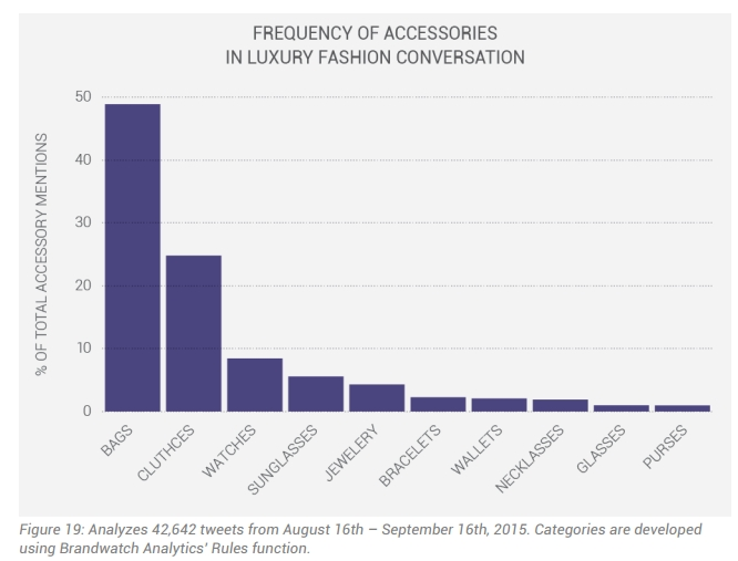 luxury fashion brand and audience activity - An average day on twitter- frequency of accessories in luxury fashion conversion