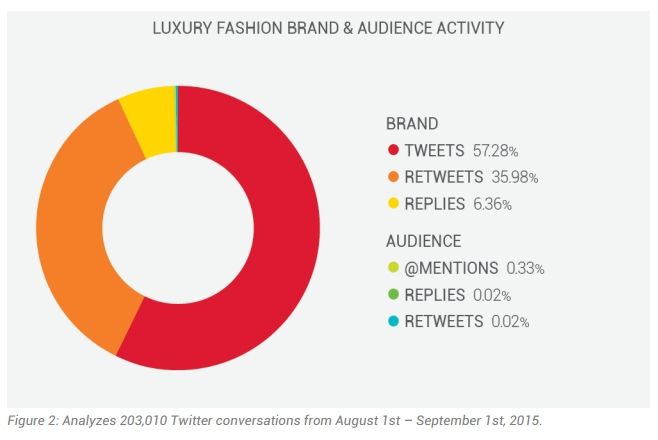 luxury fashion brand and audience activity - August 0- September 2015