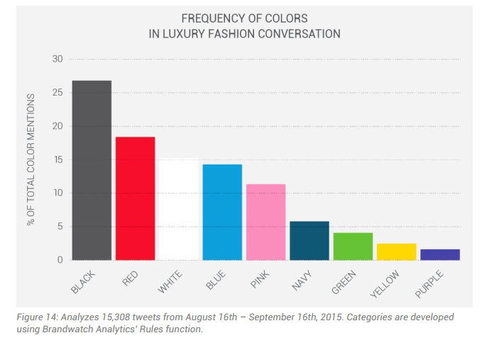 luxury fashion brand and audience activity - Frequency of colors in luxury fashion conversation