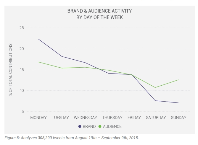 luxury fashion brand and audience activity -brand and audience activity by day of the week