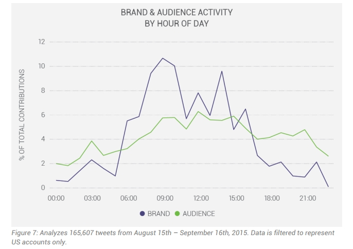 luxury fashion brand and audience activity - luxury brand and audience activity by hour of day