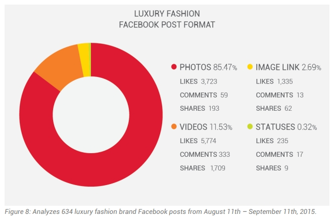 luxury fashion brand and audience activity - luxury fashion facebook post format