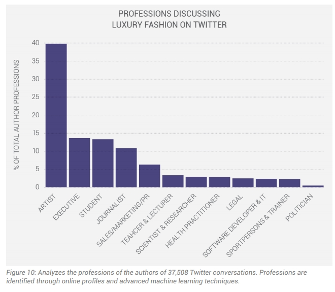 luxury fashion brand and audience activity - professions discussing luxury fashion on twitter