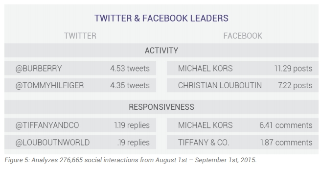 luxury fashion brand and audience activity - twitter and facebook leaders