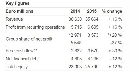 lvmh houses 2015 revenues