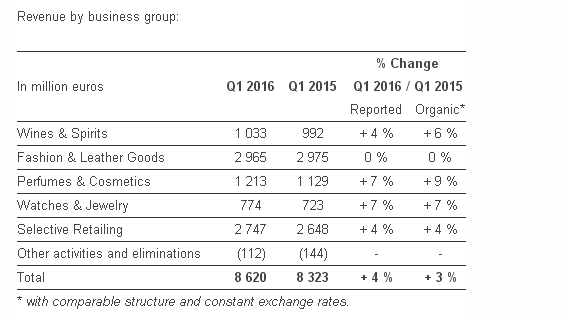 lvmh - revenue by business group