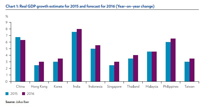 real GDP growth estimate for 2015 and forecast for 2016