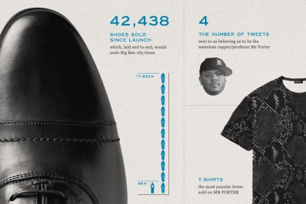 Mr Porter: First year in numbers