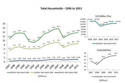 US millionaire households rose by 200,000 to 8.2 million