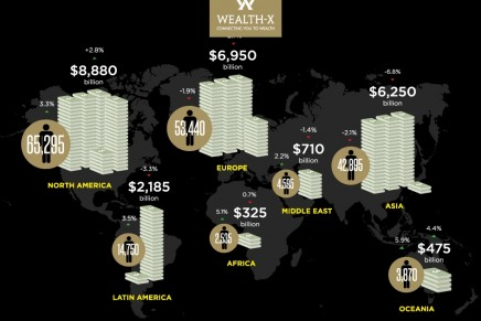 The global ultra wealthy population loses US$480 billion