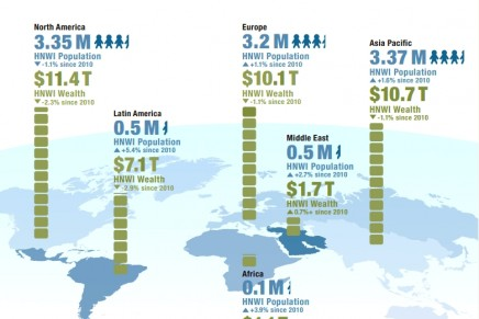 Asia-Pacific millionaires outnumbered those in North America